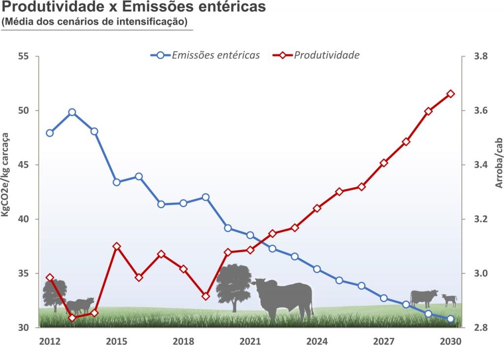 produtividade_emissoes_entericas