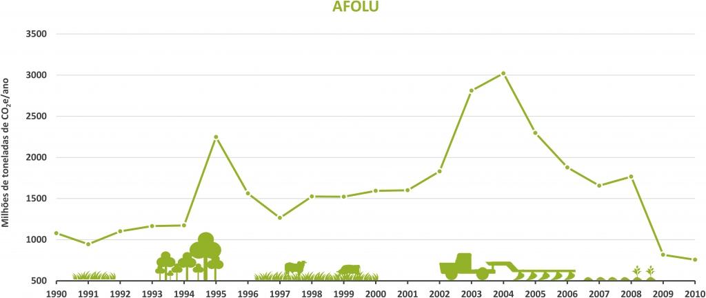 grafico_afolu